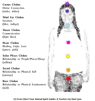 alternative healing, chakra, image